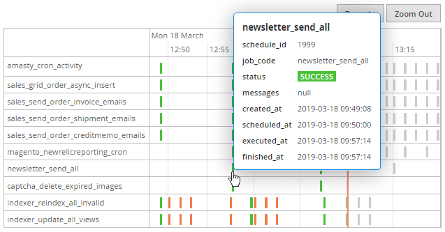 Enhance cron performance with a visual timeline