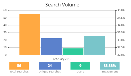 boost products in search results