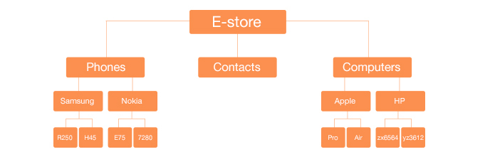 Magento HTML Sitemap Extension