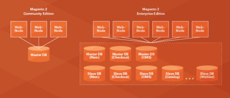 database-segmentation-magento